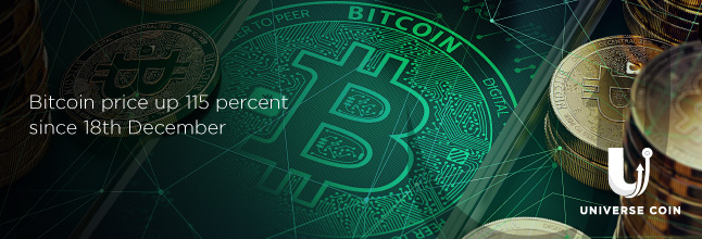 Bitcoin price up 115 percent since 18th December